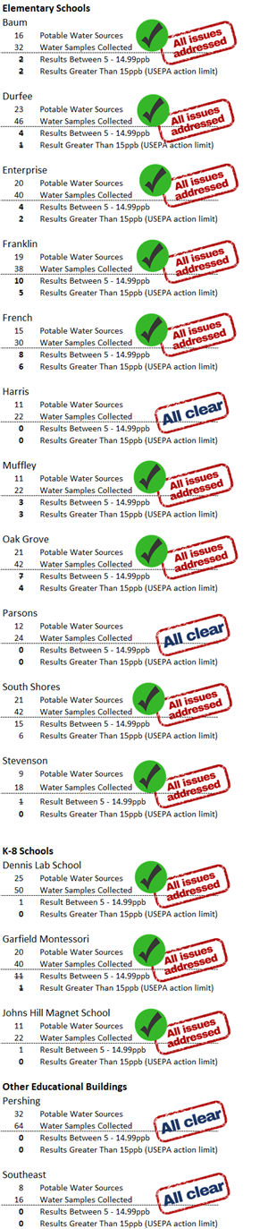 water test results table