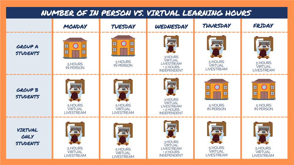 Number of in-person vs virtual learning hours